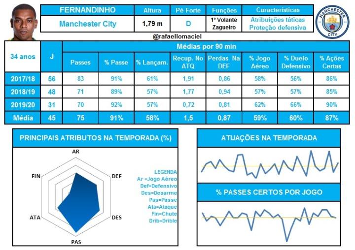 Fernandinho Dados